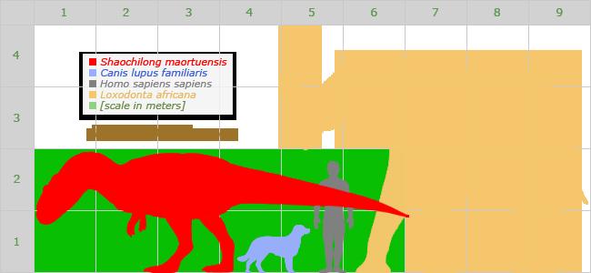 shaochilong dinochecker dinosaur archive